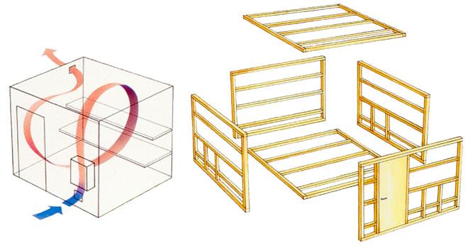 Beskrivning på hur ventilationen leds i bastun samt stommen på en bastu.