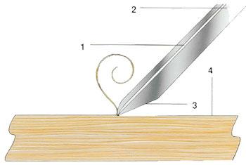 verktygsvinklarna på ett hyvelstål