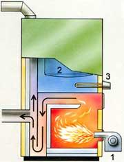 Kombipannans eldstad och funktion