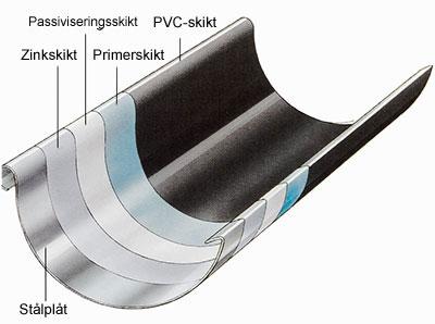 PVC skikt på hängränna