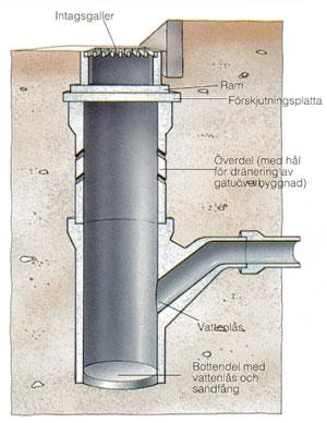 Dagvattenbrunn betong pris