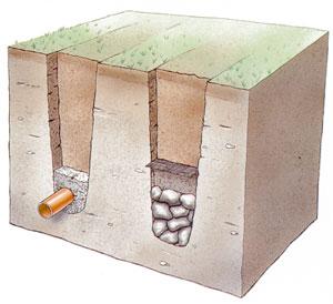 Illustrationen visar också exempel på ett rör och ett stendike.