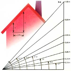 En teckning som visar hur du mäter takets lutning