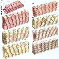 olika-murforband