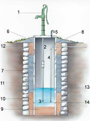 Sprängskiss som visar hur en grävd brunn är uppbyggd och principen för hur en gammal brunn kan tätas och renoveras med betongringar innanför den ursprungliga stensättningen