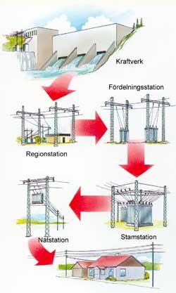 elektricitetens väg från vattenkraftverket till konsumenten
