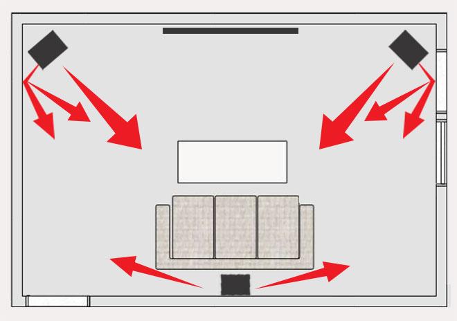 Ljudanläggning med 3.1 system