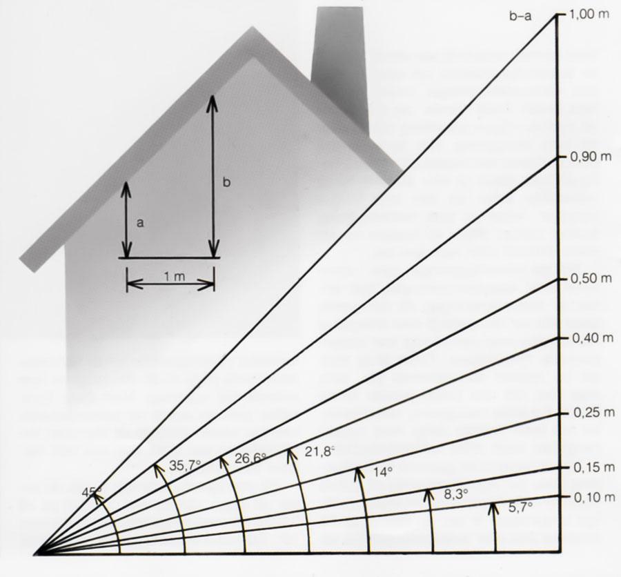 Skiss med beskrivning hur man mäter lutningen på ett tak