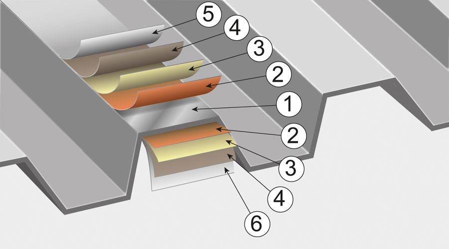 Skissen visar ett exempel på hur en takplåt är uppbyggd