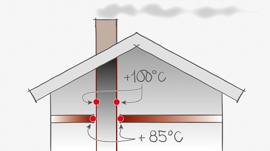 Rörkgastemperatur för skorstenar