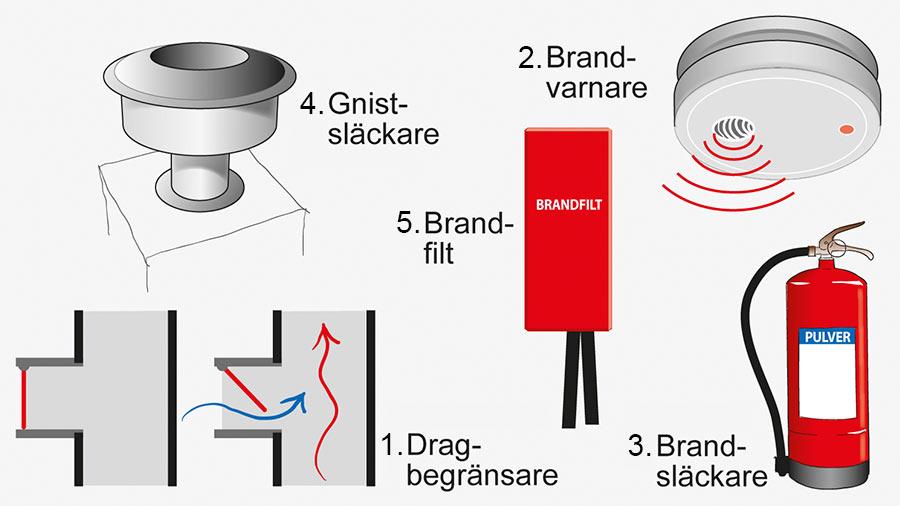 Utrustning och säkerhet för eldstäder