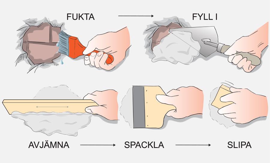 fukta fyll i, avjämna, spackla och slipa innan kakelsättning