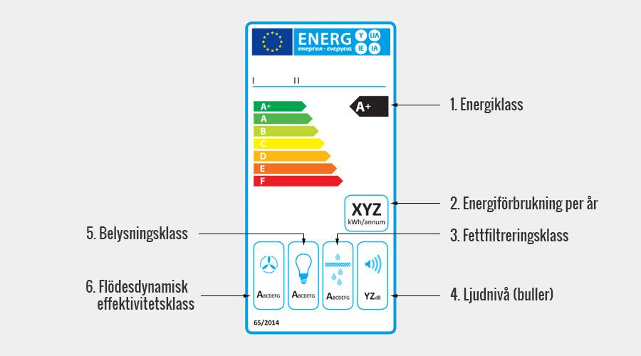energimärkning av köksfläktar