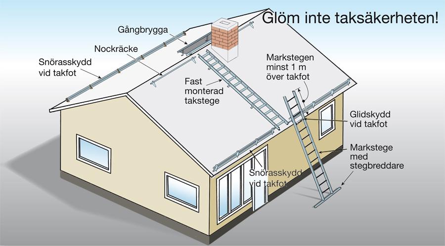 taksäkerhet på tak