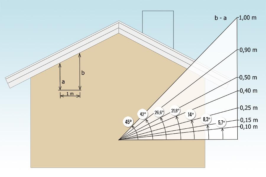 taklutning diagram och beskrivning